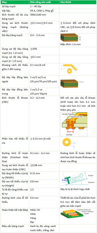 Thông số đặt mạch in PCB