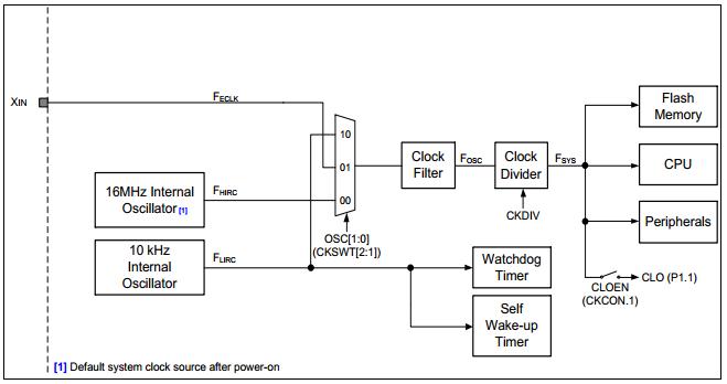 Sơ đồ các nguồn dao động của vi điều khiển N76E003AT20